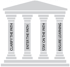 Image of Four Pillars of Guided Pathways