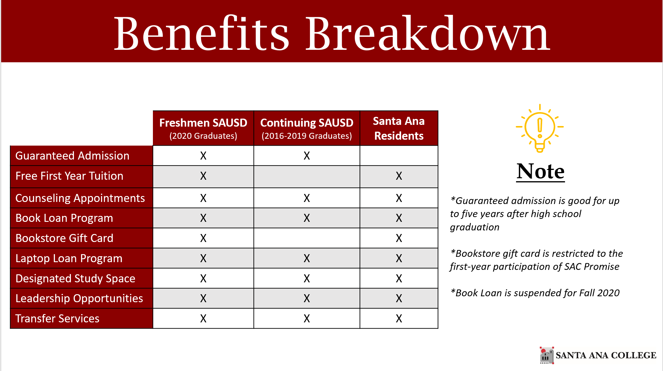 SAC Promise- Benefits Breakdown.png