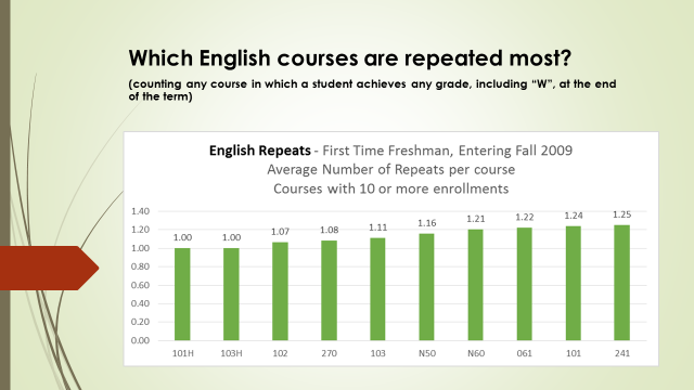 Most Repeated English Courses.png