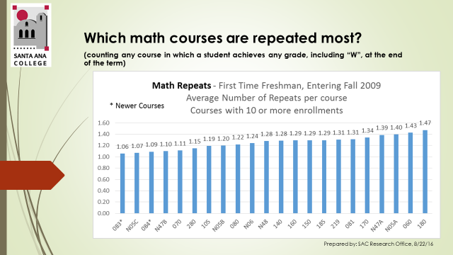 Most Repeated Math Courses.png