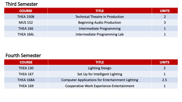 Entertainment Technology Certificate Two Year Pathway Two.jpg