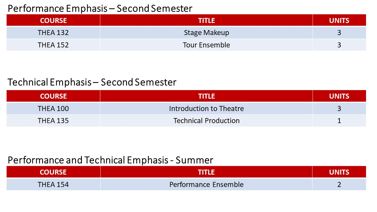 Theatre AAT Two Year Pathway Slide 2.jpg