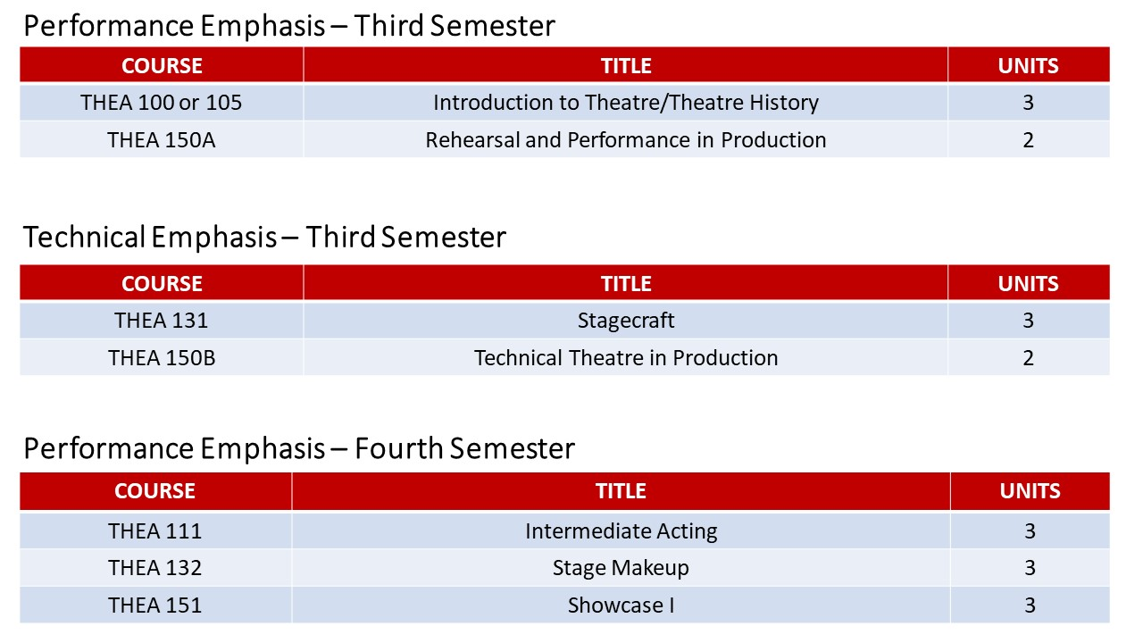 Theatre AAT Two Year Pathway Slide 3.jpg